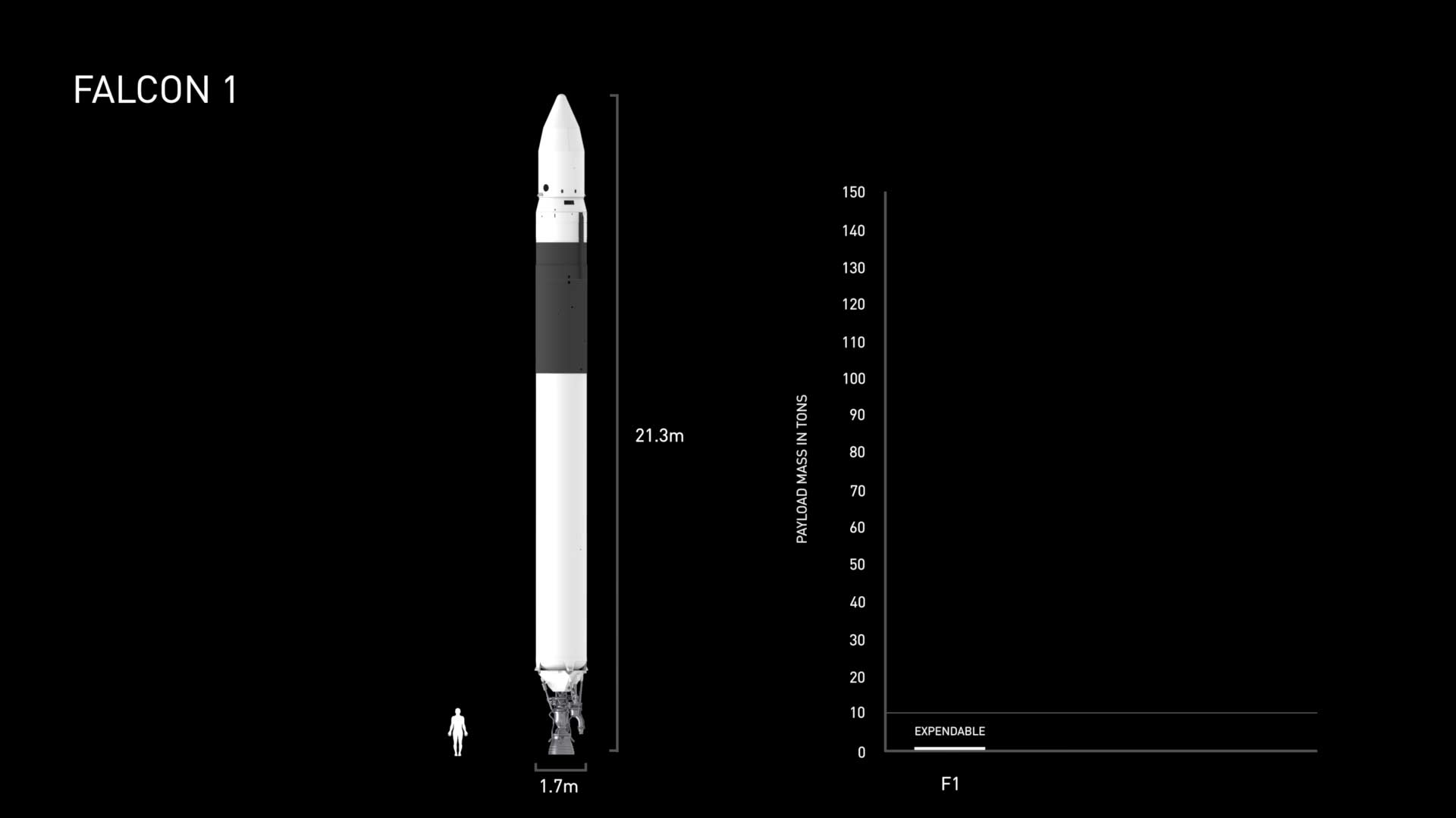 falcon 9 first launched on june 4th 2010 the initial version was disposable and reuse was developed over time after learning how to achieve landing